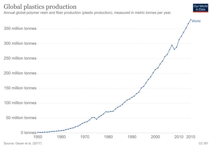 global-plastics-production (1)